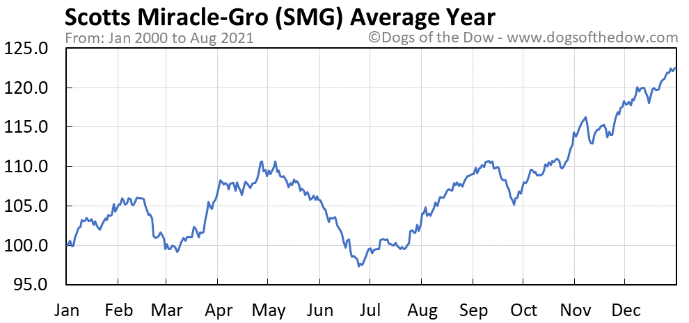 Average year chart for Scotts Miracle-Gro stock price history