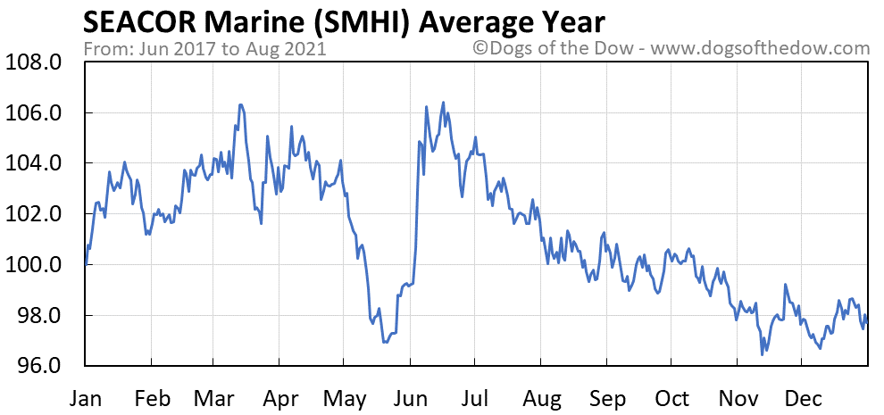 Average year chart for SEACOR Marine stock price history
