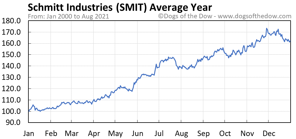 Average year chart for Schmitt Industries stock price history