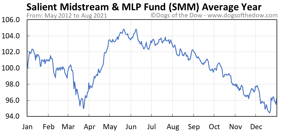 Average year chart for Salient Midstream & MLP Fund stock price history