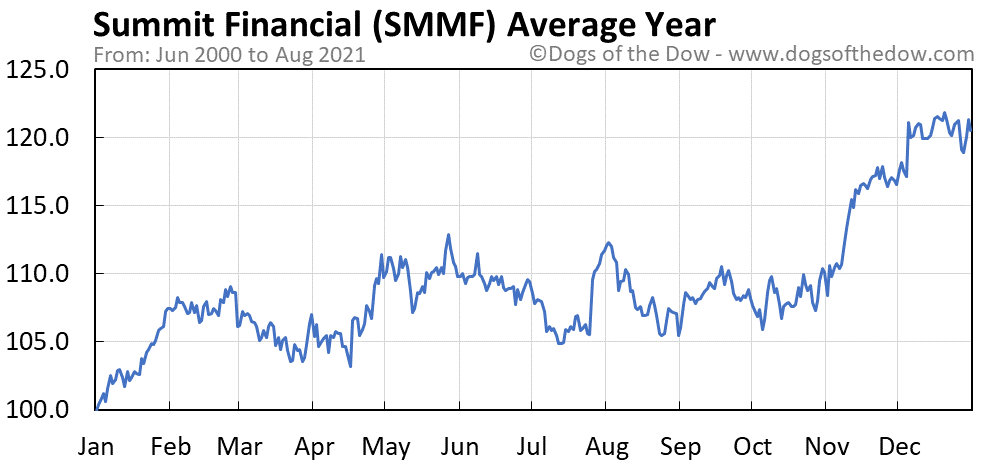 Average year chart for Summit Financial stock price history