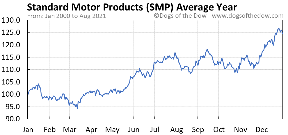 Average year chart for Standard Motor Products stock price history