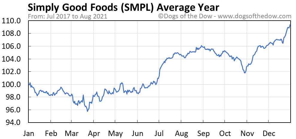 Average year chart for Simply Good Foods stock price history