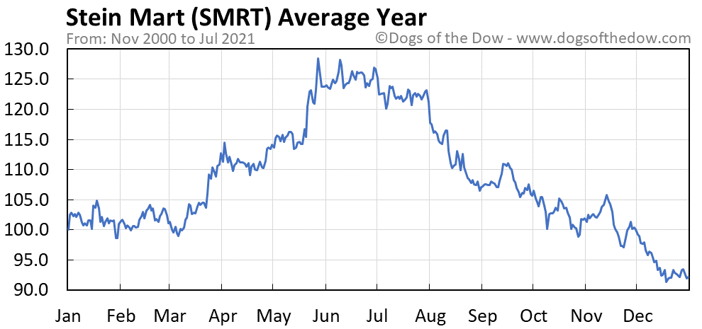 Average year chart for Stein Mart stock price history