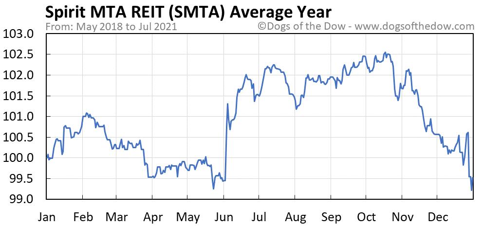 Average year chart for Spirit MTA REIT stock price history