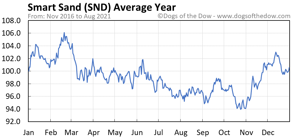 Average year chart for Smart Sand stock price history