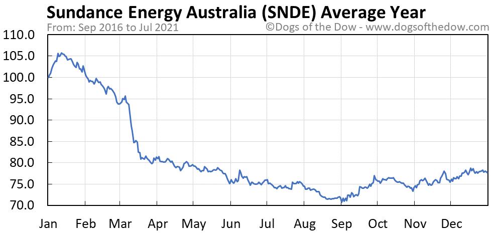 Average year chart for Sundance Energy Australia stock price history