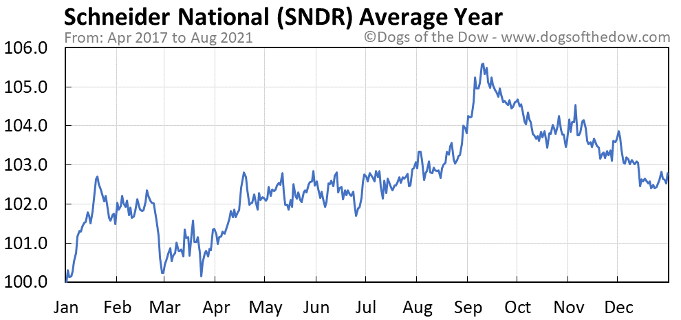 Average year chart for Schneider National stock price history