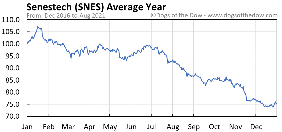 Average year chart for Senestech stock price history