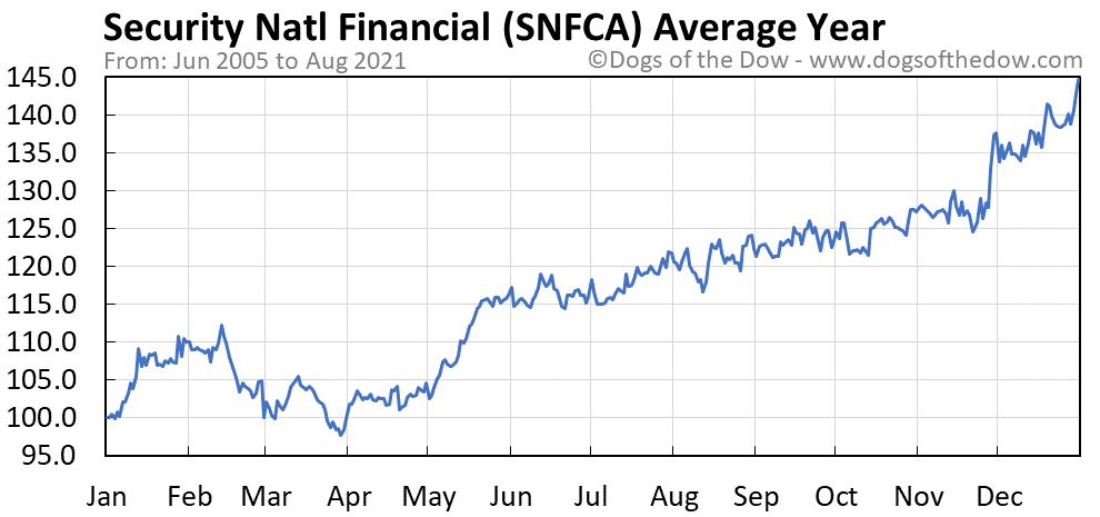 Average year chart for Security National Financial stock price history