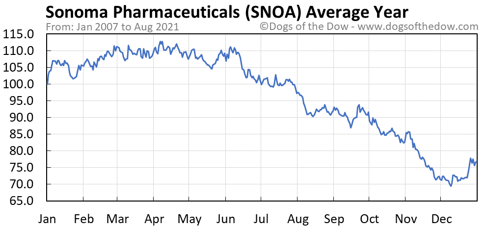Average year chart for Sonoma Pharmaceuticals stock price history