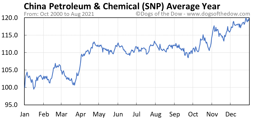 Average year chart for China Petroleum & Chemical stock price history