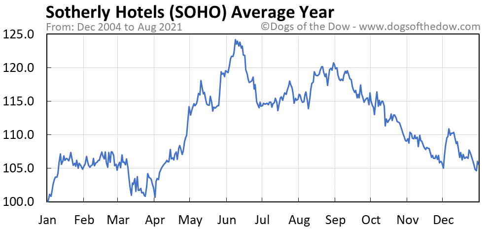 Average year chart for Sotherly Hotels stock price history