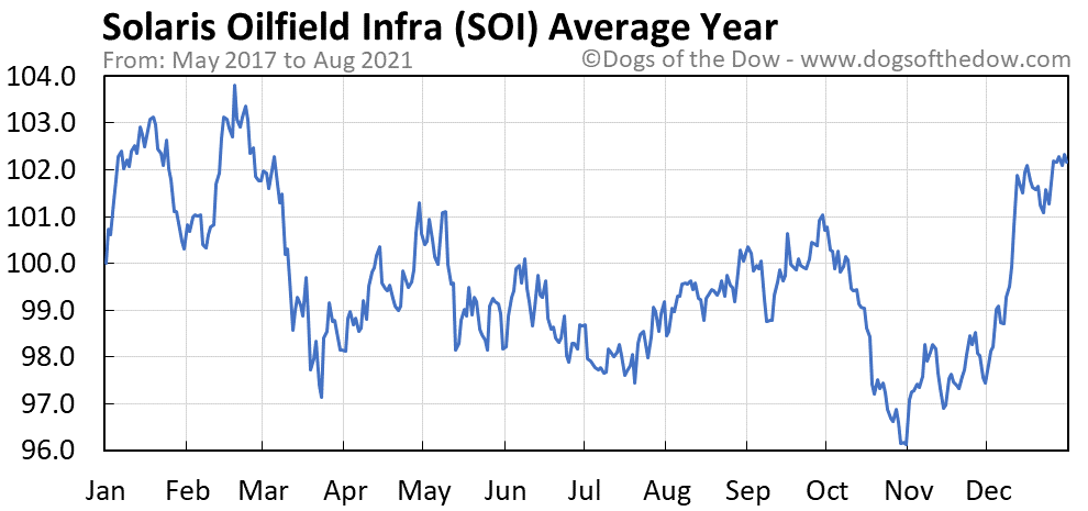 Average year chart for Solaris Oilfield Infrastructure stock price history