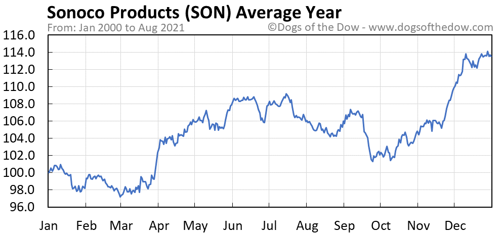 Average year chart for Sonoco Products stock price history