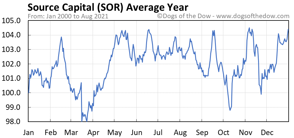 Average year chart for Source Capital stock price history