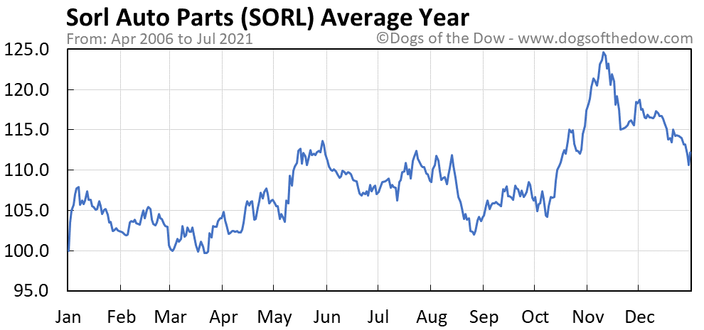 Average year chart for Sorl Auto Parts stock price history