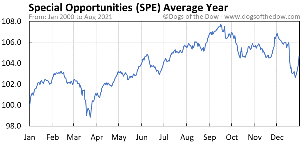 Average year chart for Special Opportunities stock price history