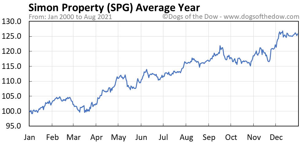 Average year chart for Simon Property stock price history