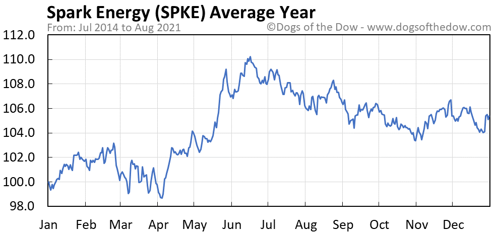 Average year chart for Spark Energy stock price history
