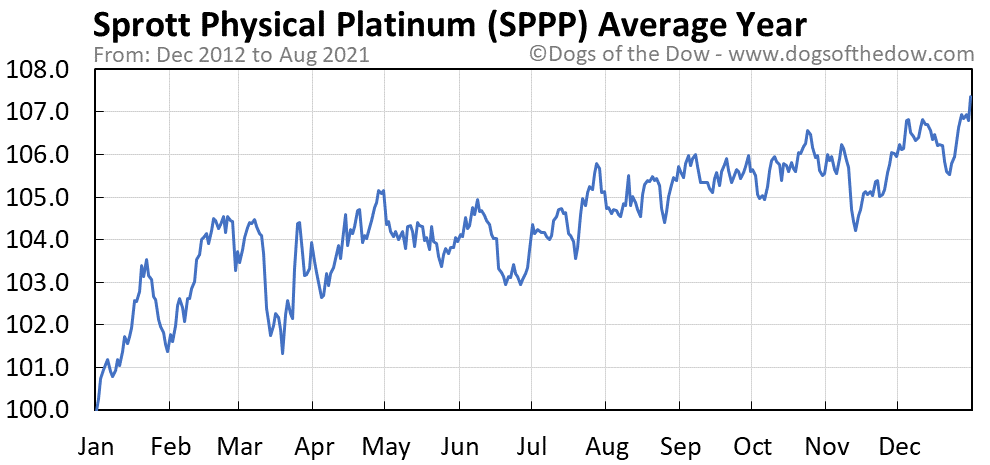 Average year chart for Sprott Physical Platinum and Palladium stock price history