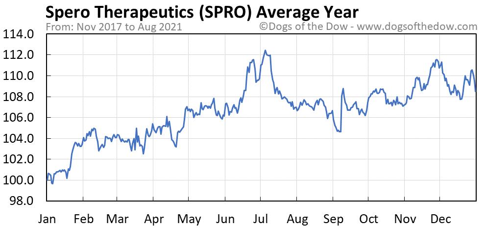 Average year chart for Spero Therapeutics stock price history