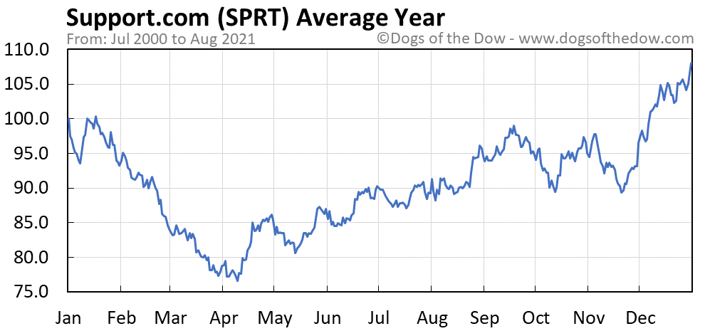 Average year chart for Support.com stock price history