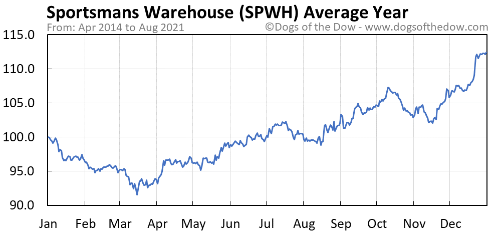 Average year chart for Sportsmans Warehouse stock price history