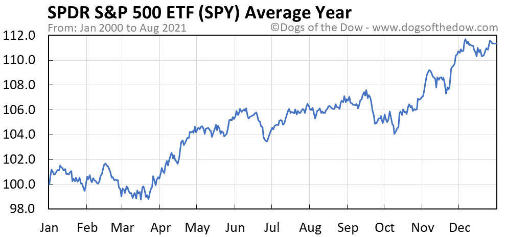 Average year chart for SPDR S&P 500 stock price history