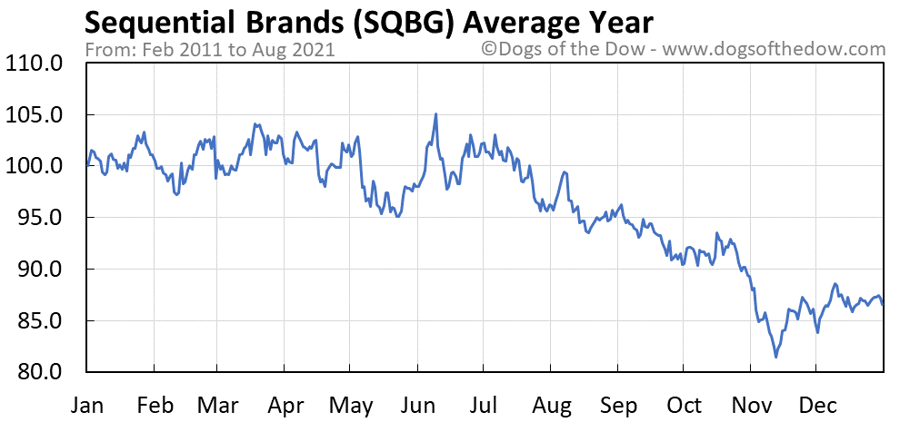 Average year chart for Sequential Brands stock price history