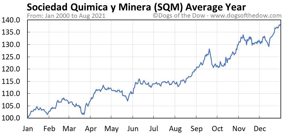 Average year chart for Sociedad Quimica y Minera de Chile stock price history