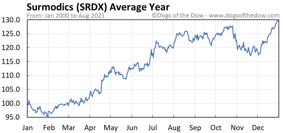 Average year chart for Surmodics stock price history