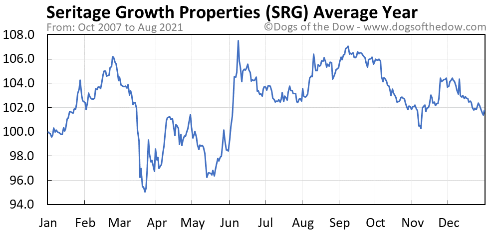 Average year chart for Seritage Growth Properties stock price history