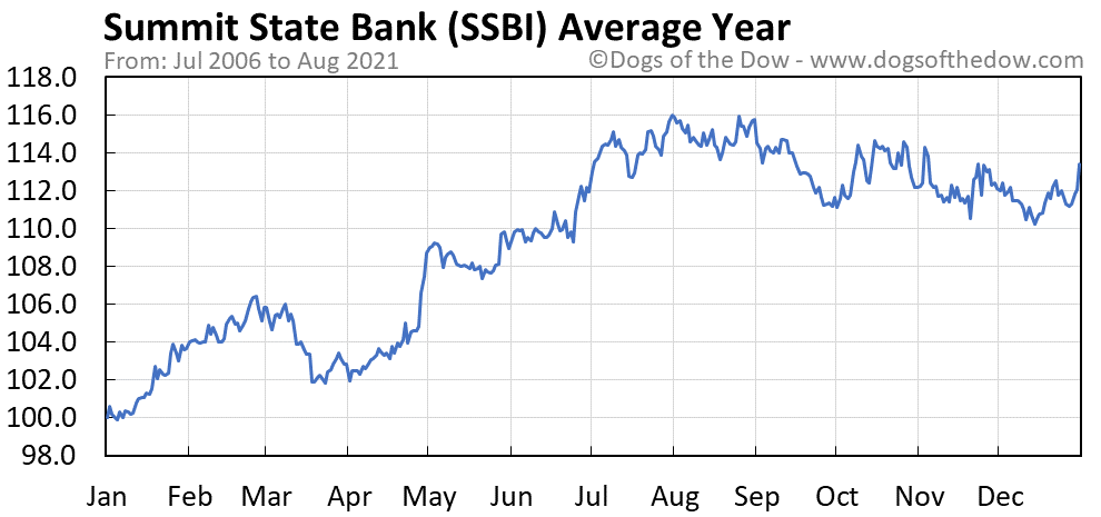 Average year chart for Summit State Bank stock price history