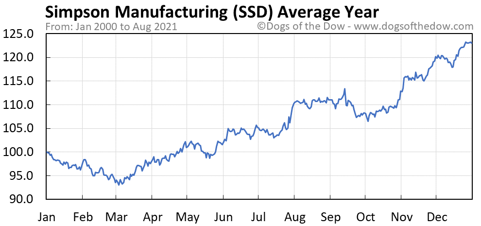Average year chart for Simpson Manufacturing stock price history