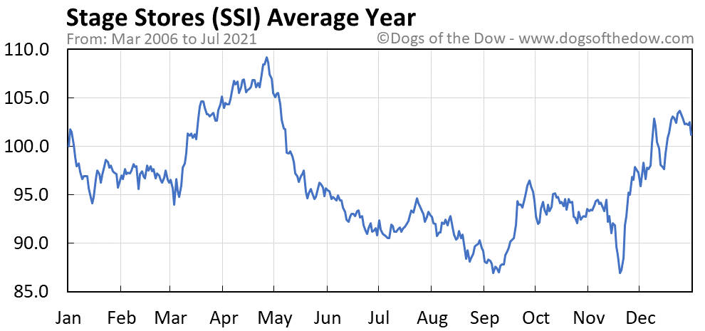 Average year chart for Stage Stores stock price history