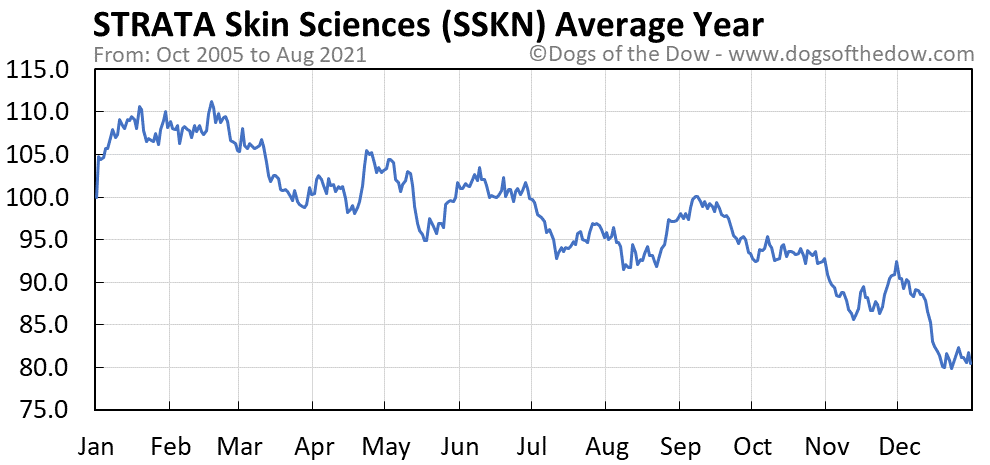 Average year chart for STRATA Skin Sciences stock price history
