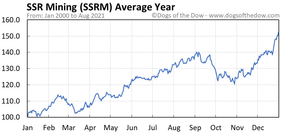 Average year chart for SSR Mining stock price history
