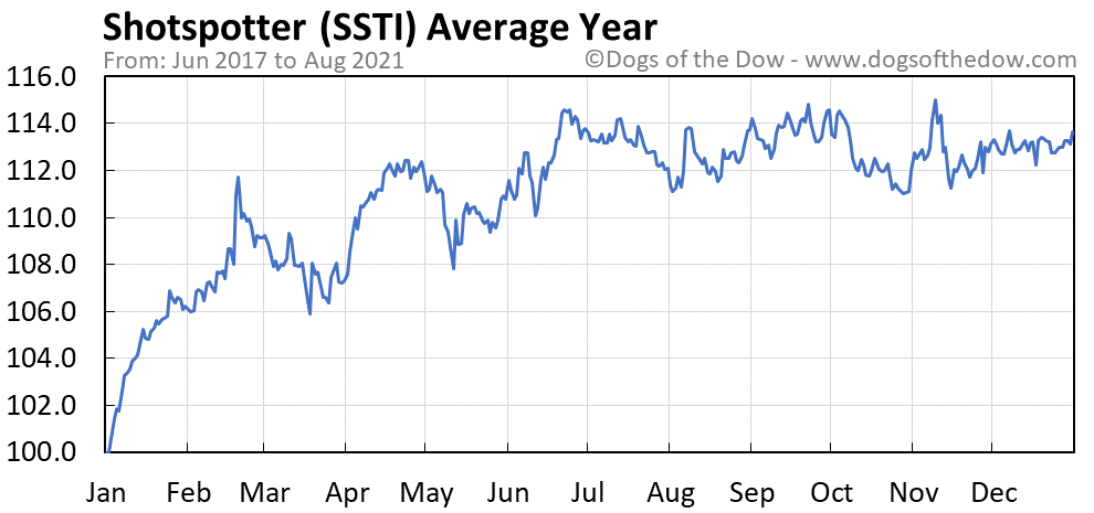 Average year chart for Shotspotter stock price history