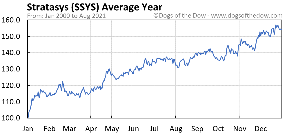 Average year chart for Stratasys stock price history