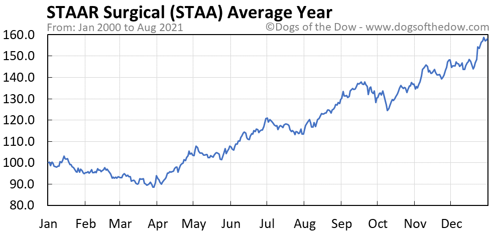 Average year chart for STAAR Surgical stock price history