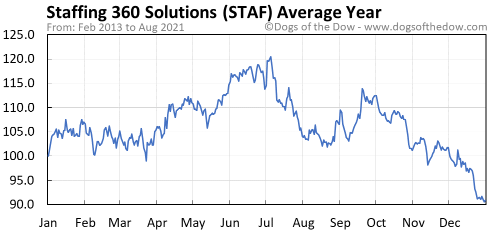 Average year chart for Staffing 360 Solutions stock price history