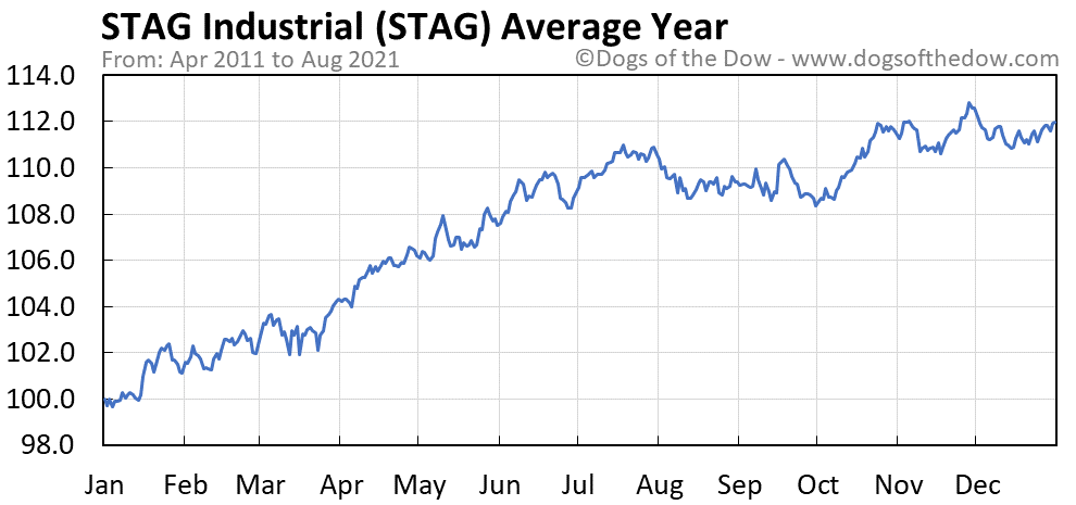 Average year chart for STAG Industrial stock price history
