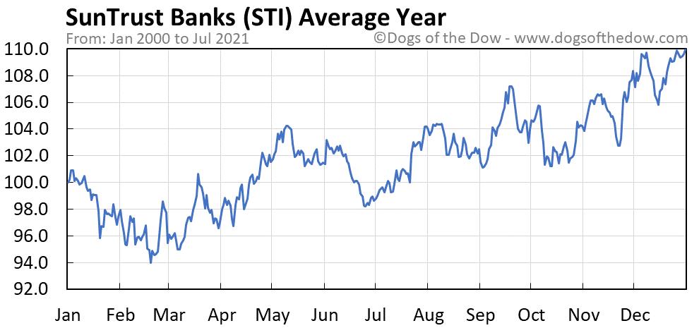 Average year chart for SunTrust Banks stock price history