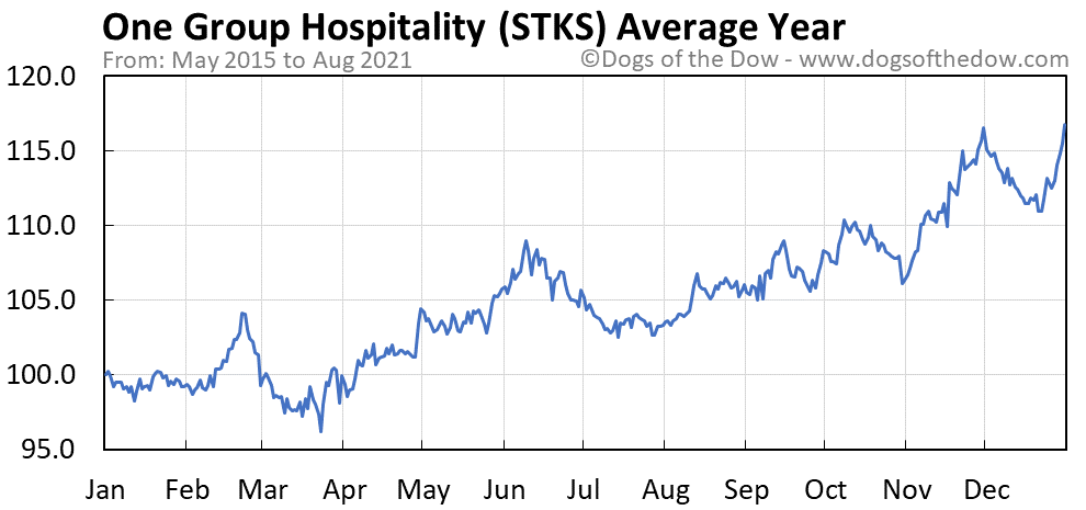 Average year chart for One Group Hospitality stock price history