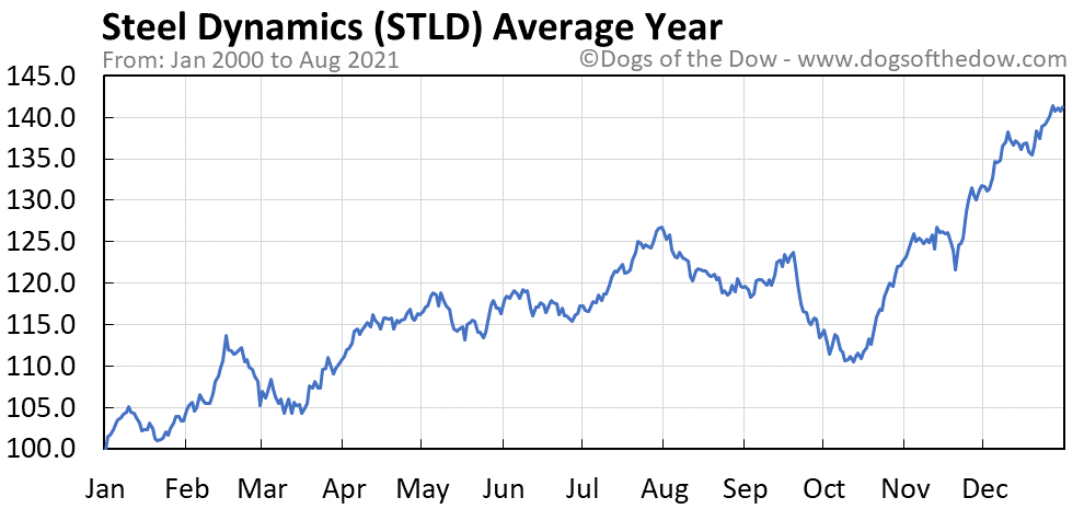 Average year chart for Steel Dynamics stock price history