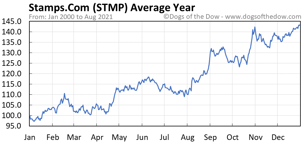 Average year chart for Stamps.Com stock price history