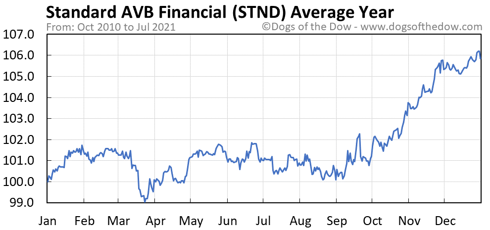 Average year chart for Standard AVB Financial stock price history
