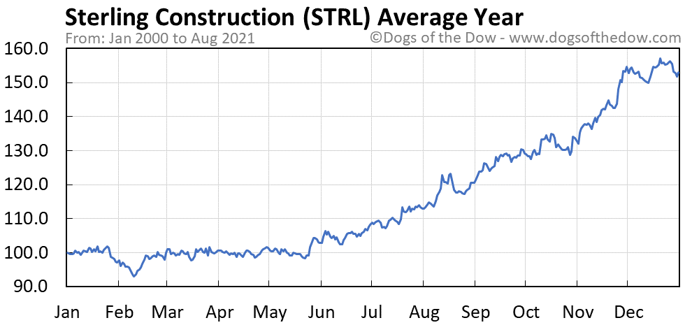 Average year chart for Sterling Construction stock price history