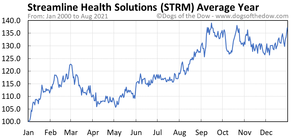 Average year chart for Streamline Health Solutions stock price history